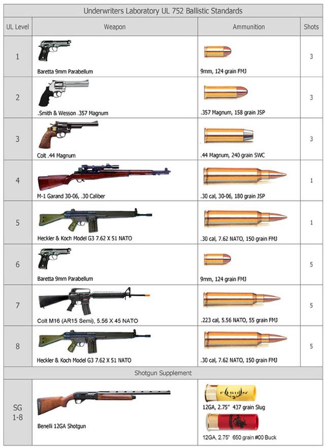 Bullet Resistant Doors Guardian Security Structures